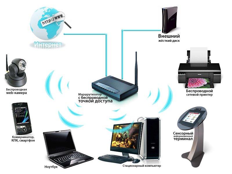 Настройка Wi-Fi роутера ⭐ Калужский портал услуг